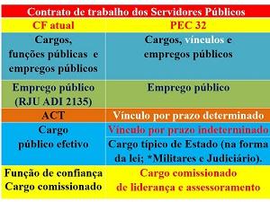 A Reforma Administrativa quer destruir  o Servidor Público Efetivo e muito mais.